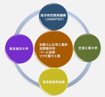 江戸っ子1号プロジェクト1