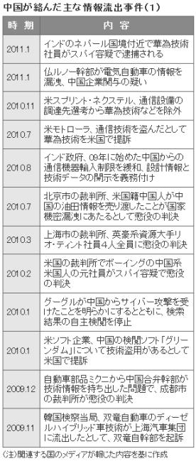 ルノー・中国産業スパイ2(表1)