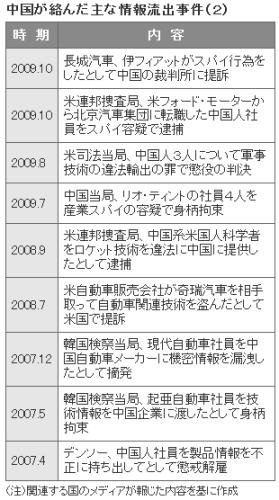 ルノー・中国産業スパイ3(表2)