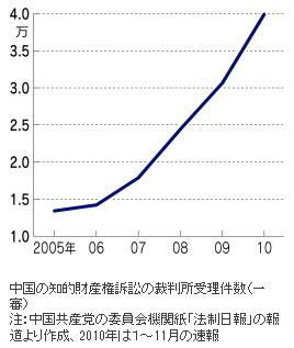 ルノー・中国産業スパイ4(グラフ1)