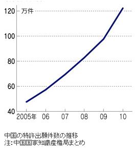 ルノー・中国産業スパイ5(グラフ2)