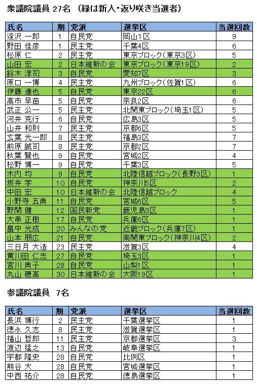 12月16日衆院選挙後の松下政経塾出身国会議員リスト