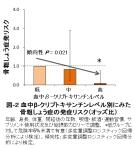 図-2_骨粗鬆症発リスク