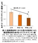 図-3_中β-クリプトキサンチン濃度