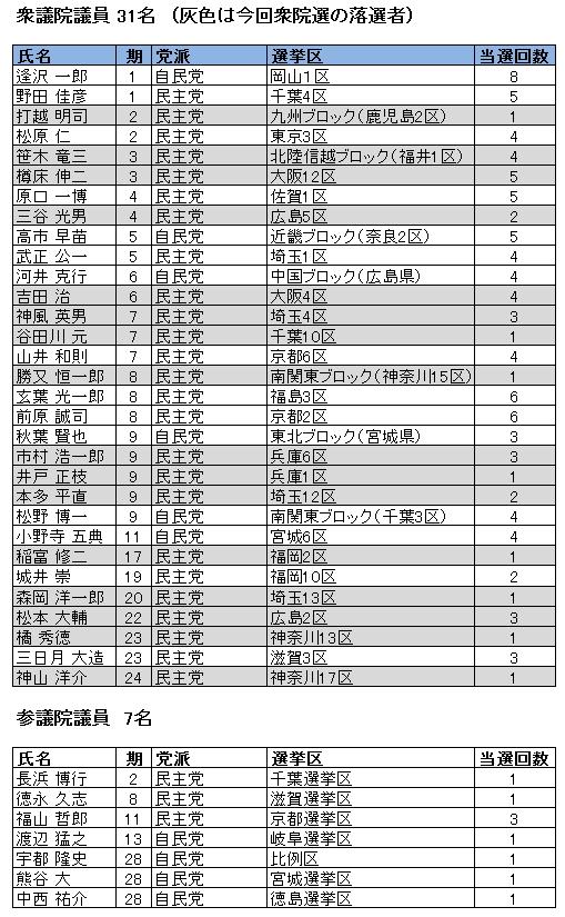 衆院選挙前の松下政経塾出身国会議員リスト