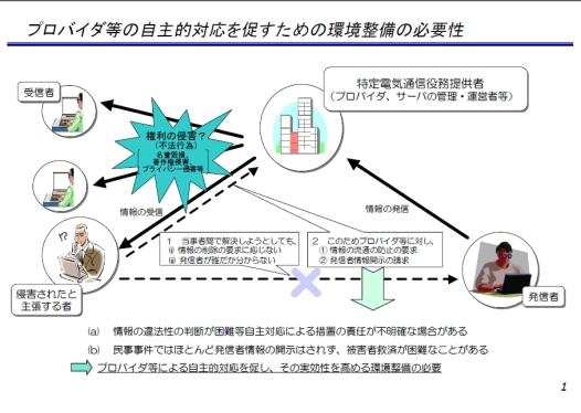 プロバイダー責任制限法の図解1