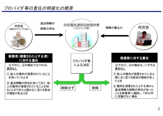 プロバイダー責任制限法の図解2