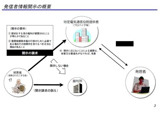 プロバイダー責任制限法の図解3