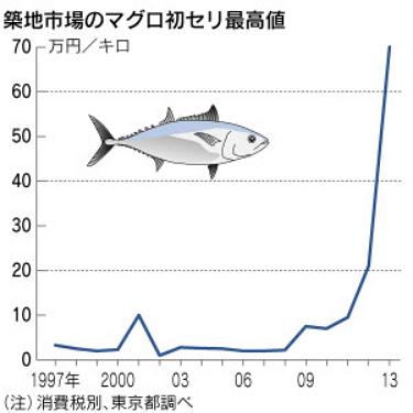マグロ競り値グラフ(日経)
