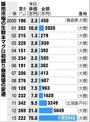 マグロ競り値グラフ(朝日)