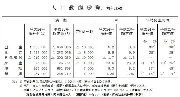 人口動態総覧(前年比較)