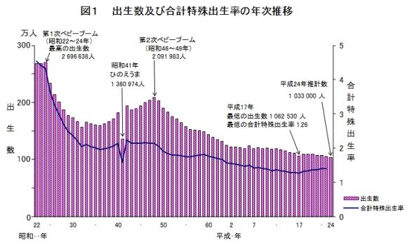 出生数・合計特殊出生率の年次推移