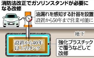 地下埋蔵タンク改修(図)