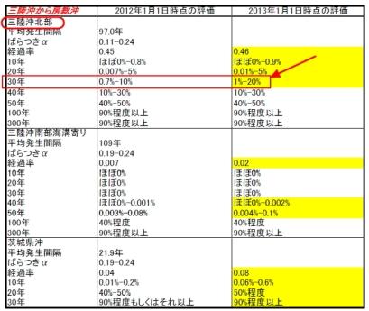 地震発生確率地・三陸沖北部地震(2013-1-1)