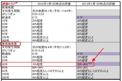 地震発生確率地・東南海地震(2013-1-1)