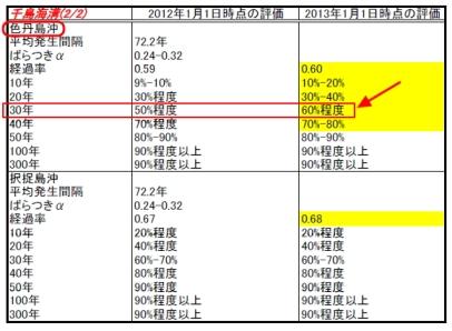 地震発生確率地・色丹沖地震(2013-1-1)