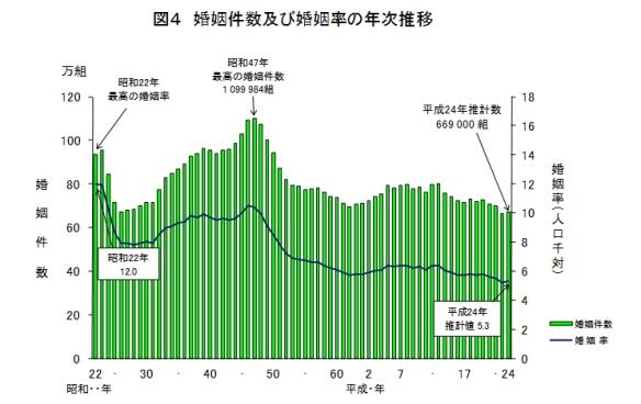 婚姻件数・婚姻率の年次推移