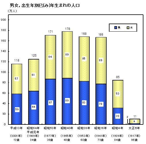 巳年生まれの人口(チャート)