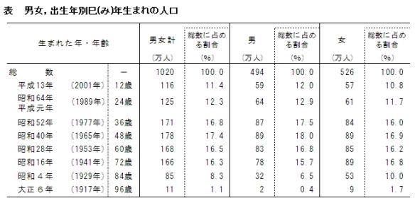 巳年生まれの人口(表)