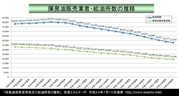 揮発油販売業者数及び給油所数の推移