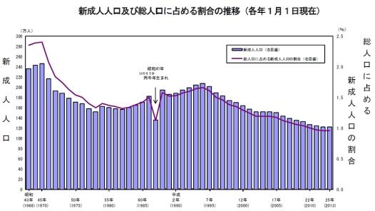 新成人人口の割合の推移