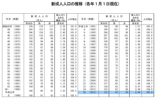 新成人人口の推移1(表)