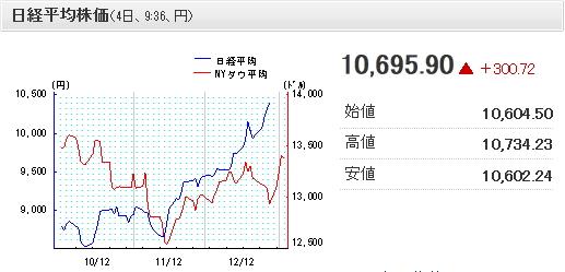 日経平均株価2013-1-4