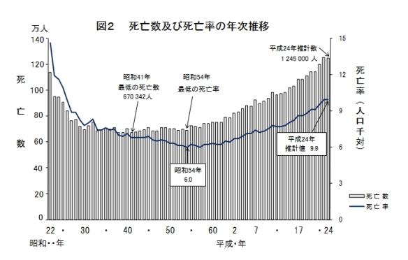 死亡数・死亡率の年次推移