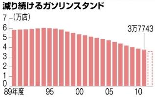 減り続けるガソリンスタンド(グラフ)
