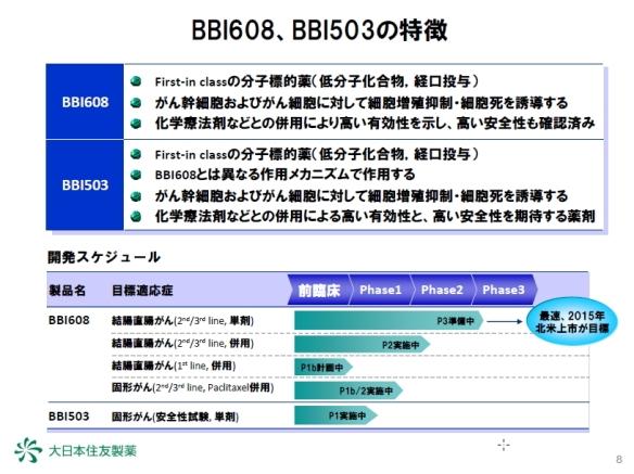癌幹細胞標的抗癌剤 BBI608とBBI503の特徴1