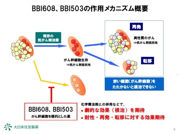 癌幹細胞標的抗癌剤 BBI608とBBI503の特徴2
