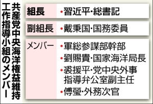 中国共産党・小組メンバー