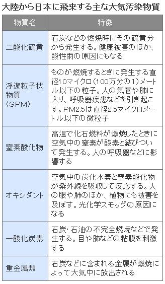 中国大気汚染・日経2-4_3