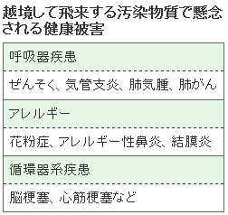 中国大気汚染・日経2-4_4