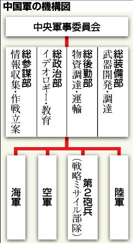 中国軍の機構図 「戦争の準備をせよ」 1月14日付の中国軍機関紙、解放軍報は、軍総参謀部...