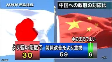 NHK世論調査・中国政府への対応