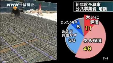 NHK世論調査・公共事業費