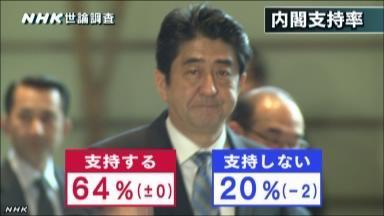 NHK世論調査・内閣支持率