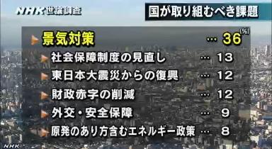 NHK世論調査・国が取り組むべき課題