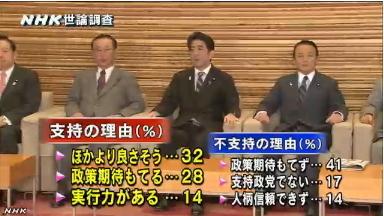NHK世論調査・安倍内閣支持の理由