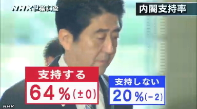 NHK世論調査・安倍内閣支持率