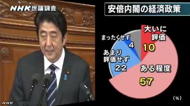 NHK世論調査・安倍内閣経済政策の評価