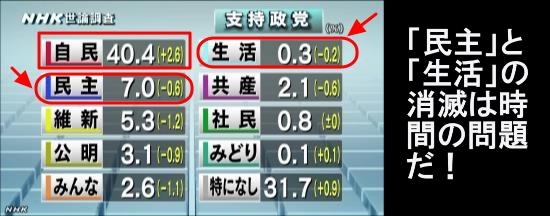NHK世論調査・政党支持率