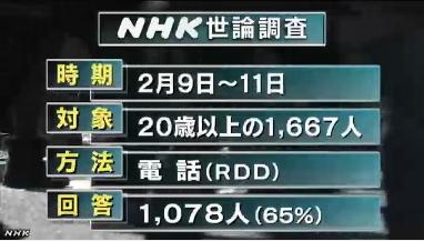 NHK世論調査・方法
