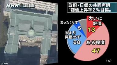NHK世論調査・物価上昇率目標