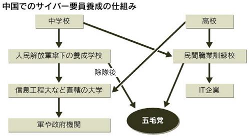 中国サイバー部隊の実力4