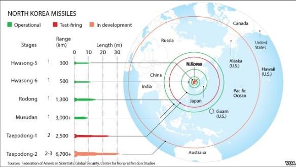 北朝鮮ミサイルの射程距離図