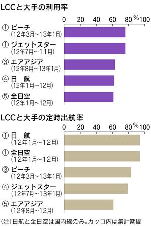 成田発格安航空の実態2