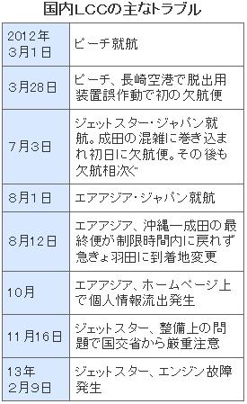 成田発格安航空の実態4