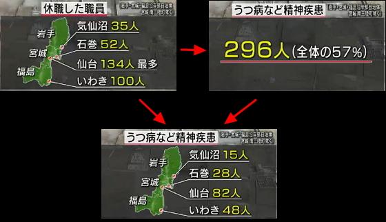 東日本大震災2年<疲弊する自治体>2